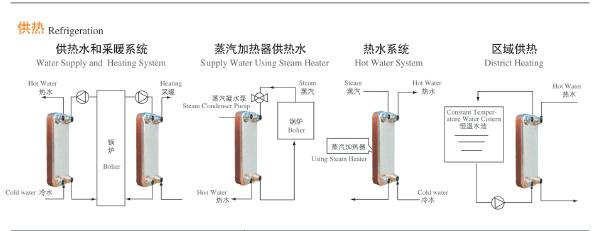 暖通供暖系统应用